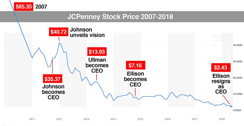 Ron Johnson was right about JCPenney